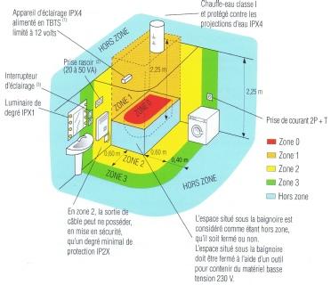 zones de securite salle de bain liaison equipotentielle 95. Black Bedroom Furniture Sets. Home Design Ideas